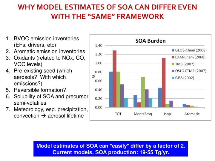 "WHY MODEL ESTIMATES OF SOA CAN DIFFER EVEN WITH THE ""SAME"" FRAMEWORK"