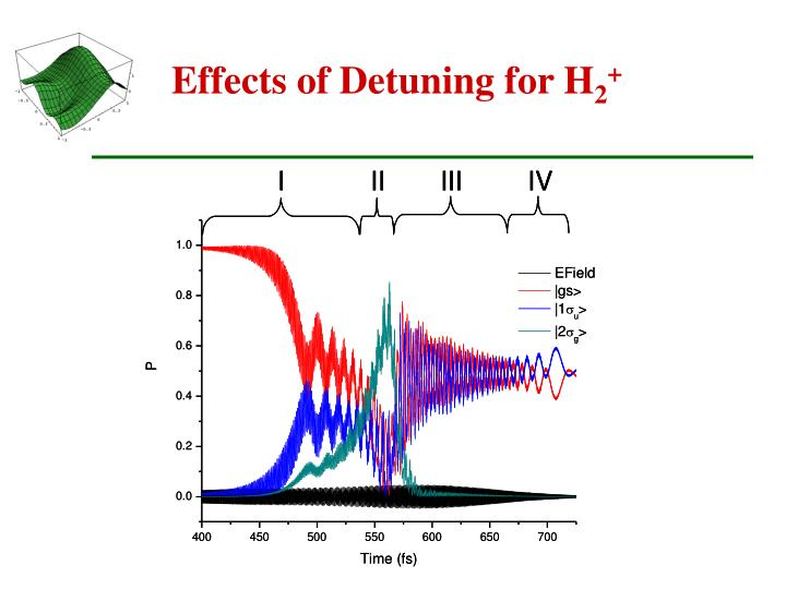 Effects of Detuning for H