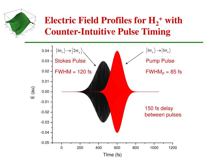 Electric Field Profiles for H