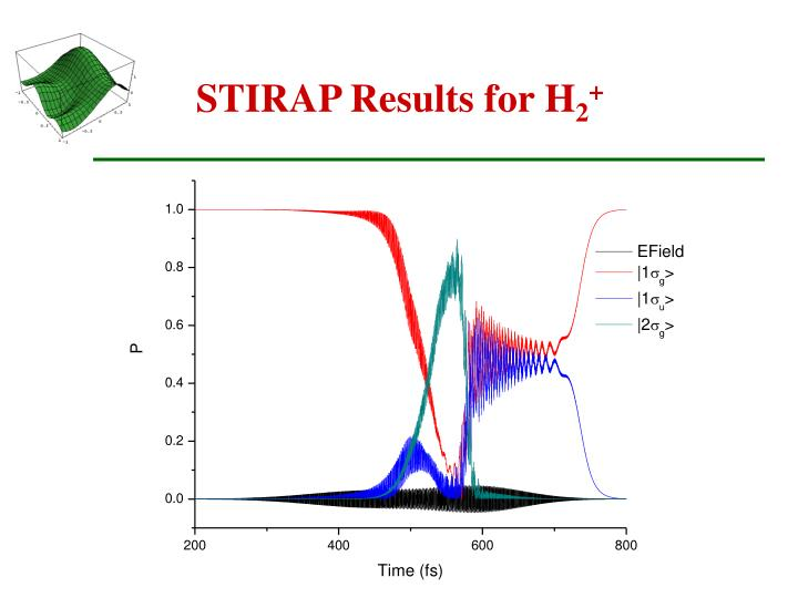 STIRAP Results for H