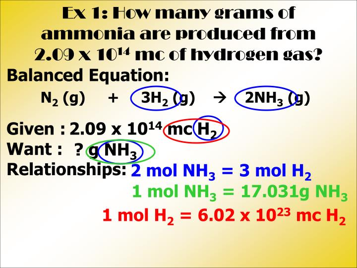 Ex 1: How many grams of ammonia are produced from 2.09 x 10