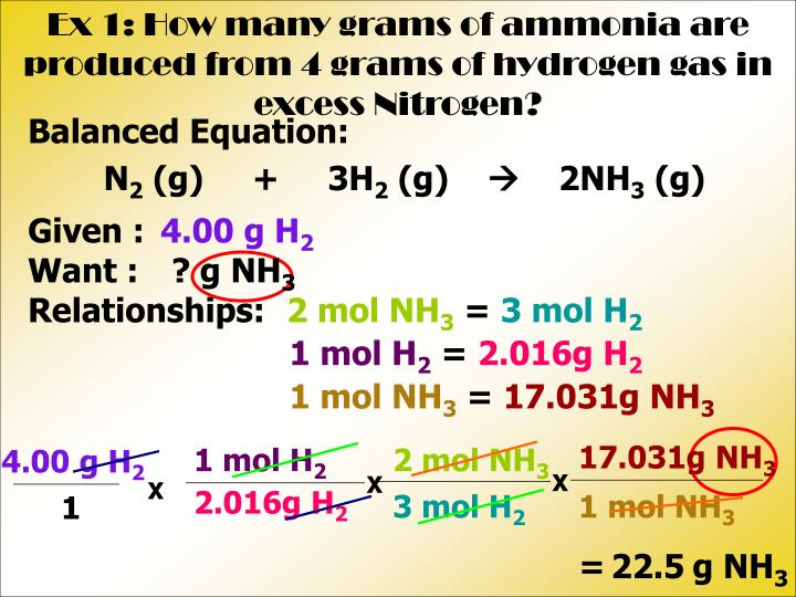 Ex 1: How many grams of ammonia are produced from 4 grams of hydrogen gas in excess Nitrogen?