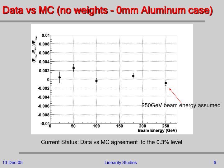 Data vs MC (no weights - 0mm Aluminum case)