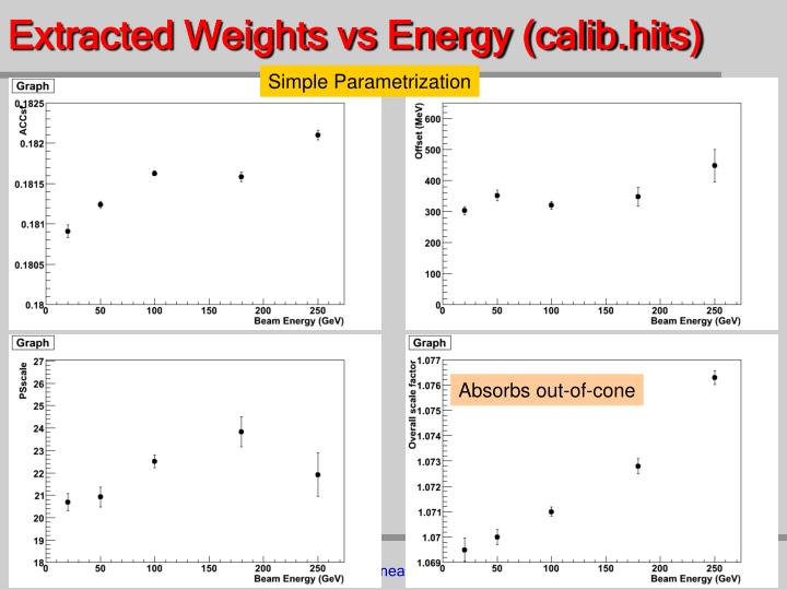 Extracted Weights vs Energy (calib.hits)