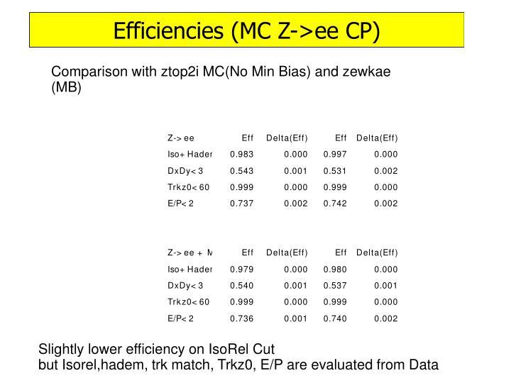 Slightly lower efficiency on IsoRel Cut