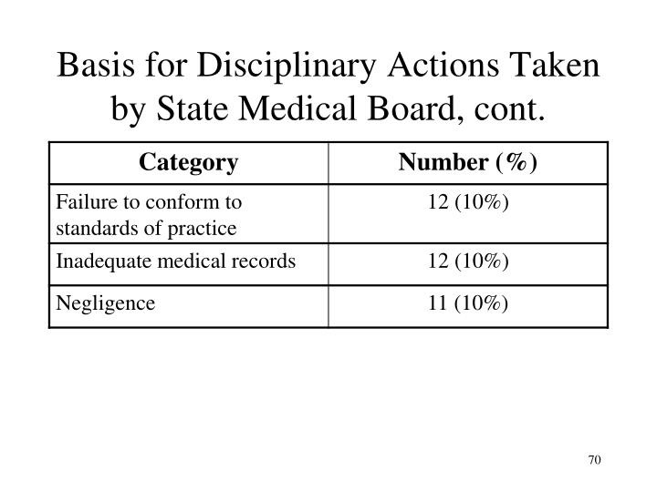 Basis for Disciplinary Actions Taken by State Medical Board, cont.