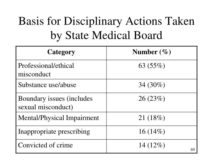 Basis for Disciplinary Actions Taken by State Medical Board