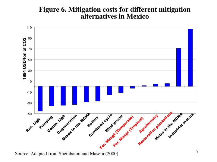 Figure 6. Mitigation costs for different mitigation alternatives in Mexico