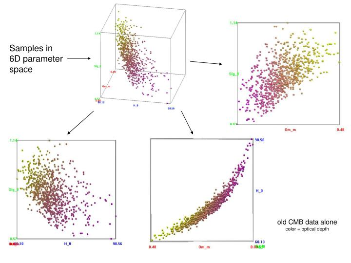 old CMB data alone