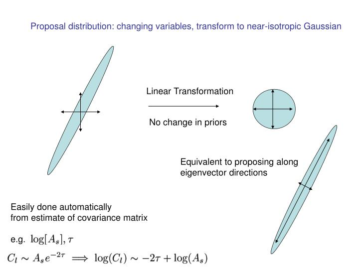 Proposal distribution: changing variables, transform to near-isotropic Gaussian