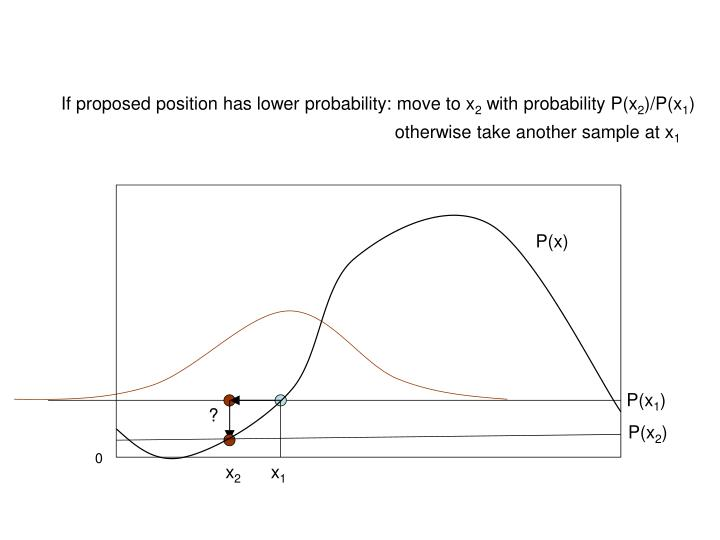 If proposed position has lower probability: move to x