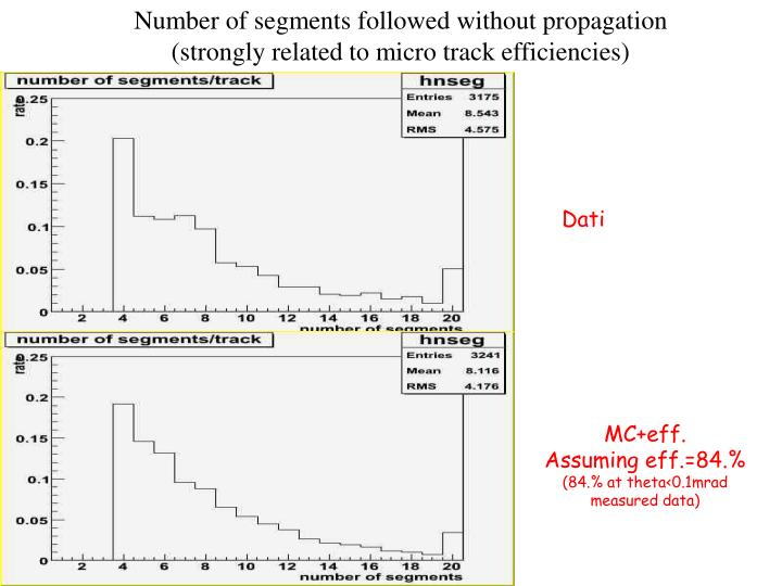 Number of segments followed without propagation