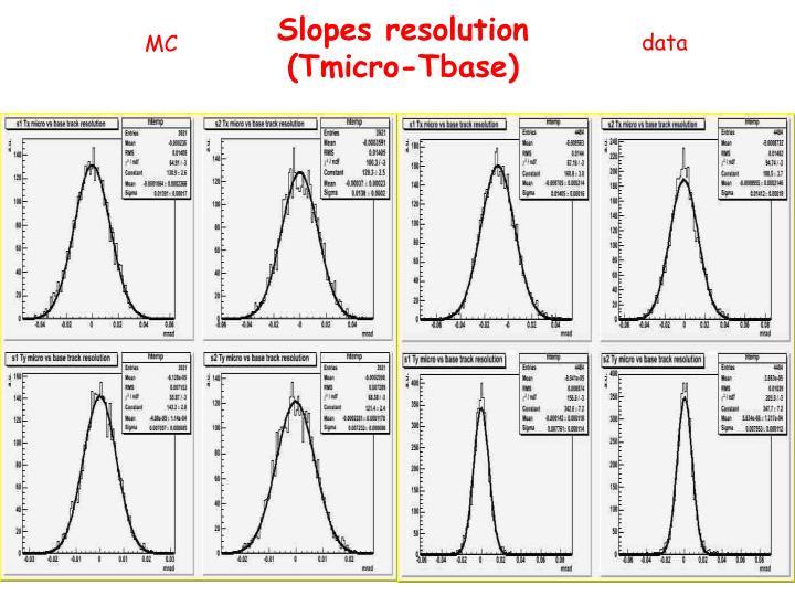 Slopes resolution