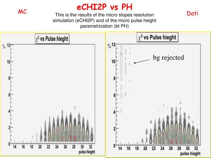 eCHI2P vs PH