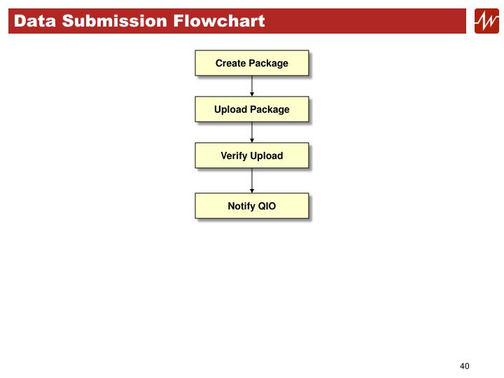 Data Submission Flowchart