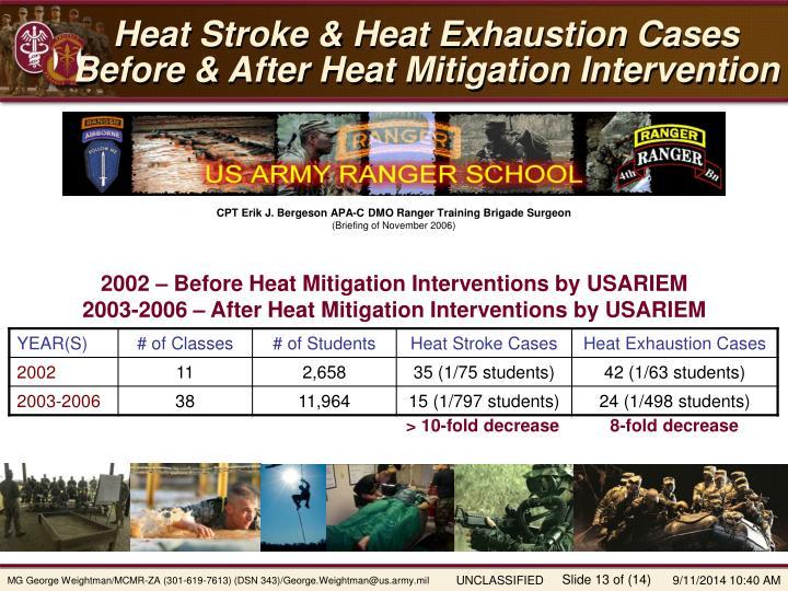 Heat Stroke & Heat Exhaustion Cases Before & After Heat Mitigation Intervention