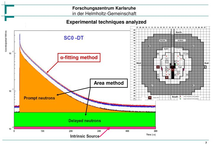 Experimental techniques analyzed