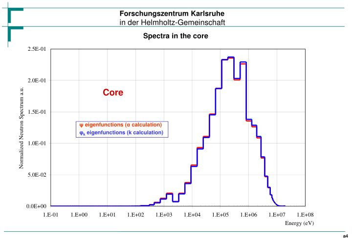 Spectra in the core