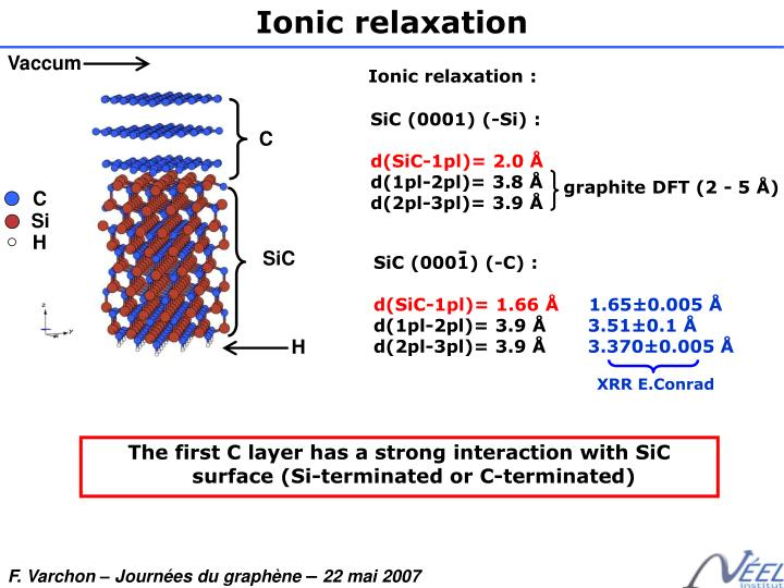 Ionic relaxation
