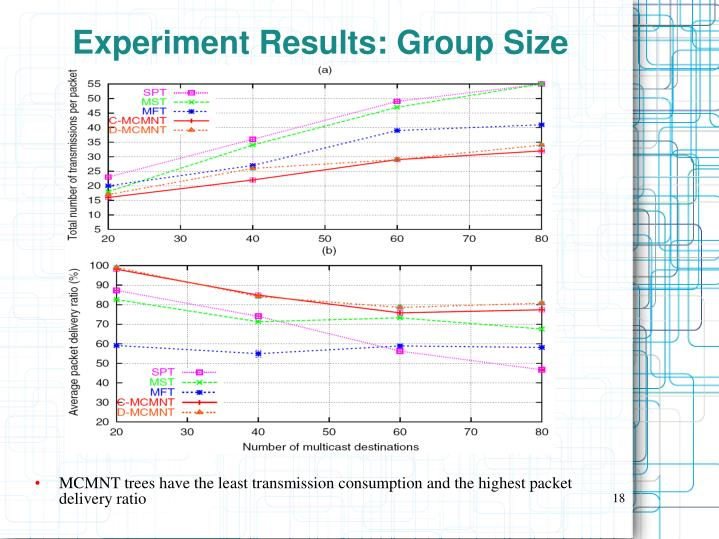 Experiment Results: Group Size