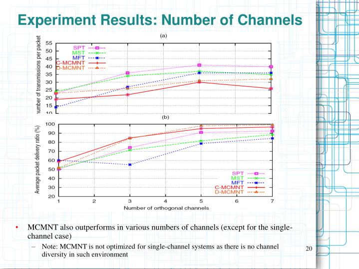 Experiment Results: Number of Channels