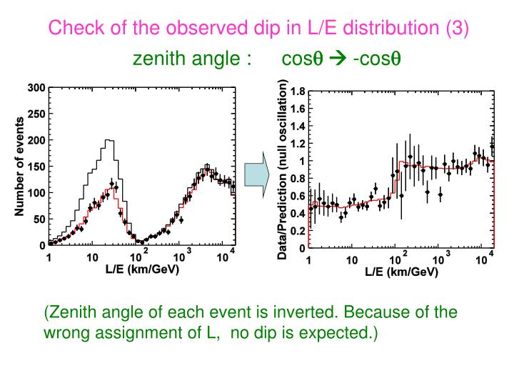 Check of the observed dip in L/E distribution (3)