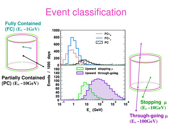 Event classification