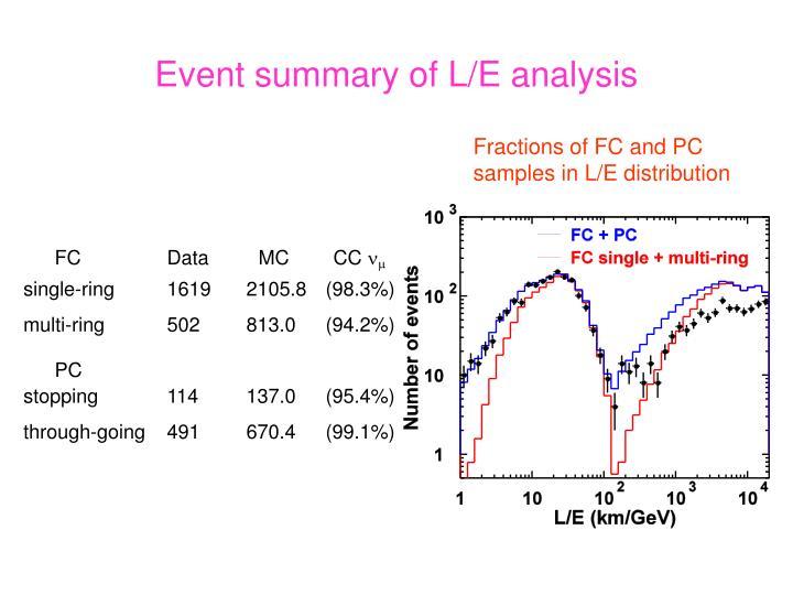Event summary of L/E analysis