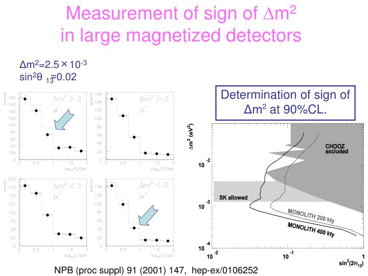 Measurement of sign of
