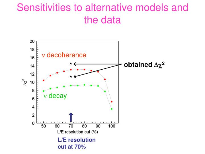 Sensitivities to alternative models and the data