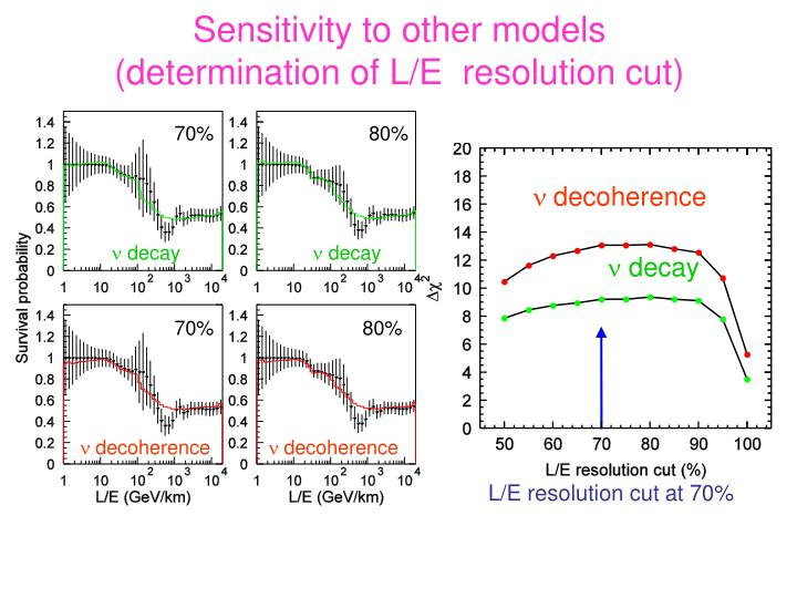 Sensitivity to other models        (determination of L/E  resolution cut)