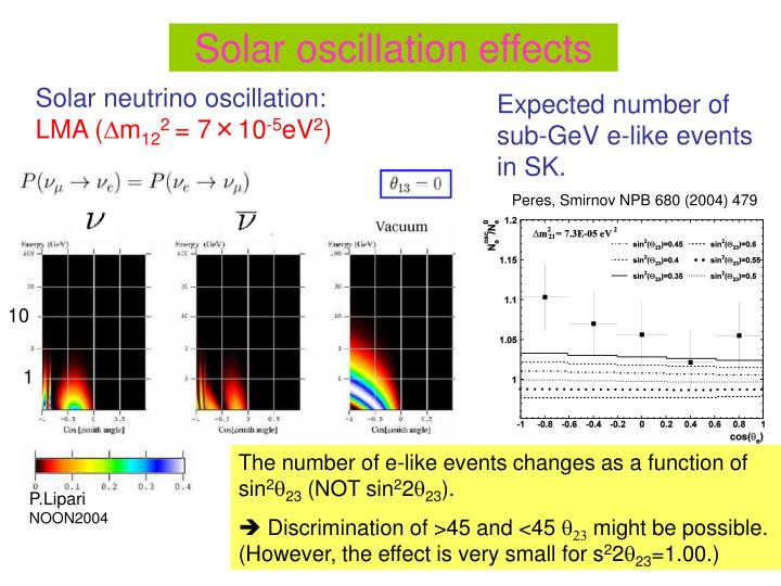 Solar oscillation effects