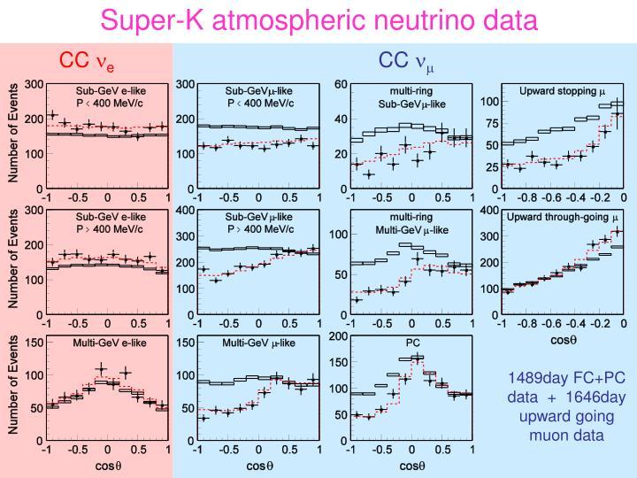 Super-K atmospheric neutrino data