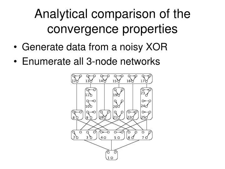Analytical comparison of the convergence properties