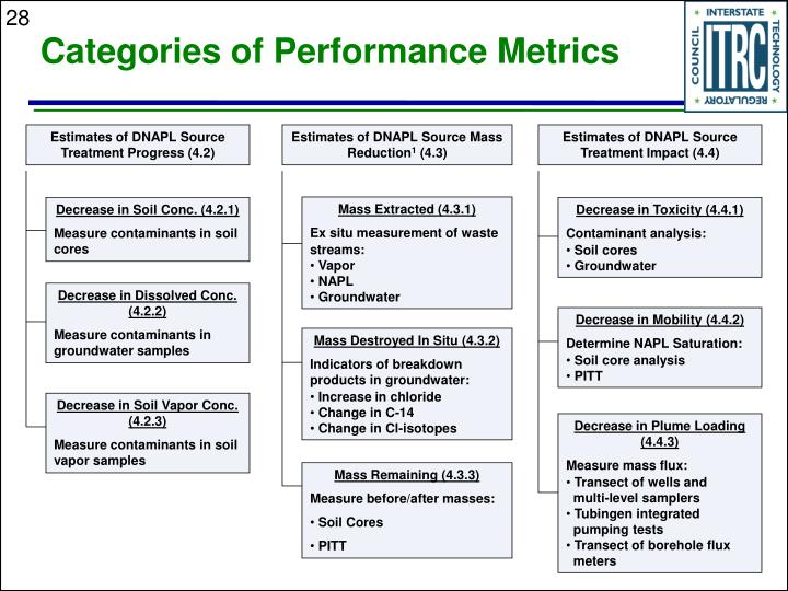 Categories of Performance Metrics
