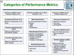 categories of performance metrics