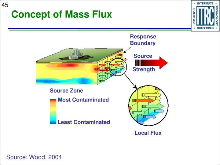 Concept of Mass Flux