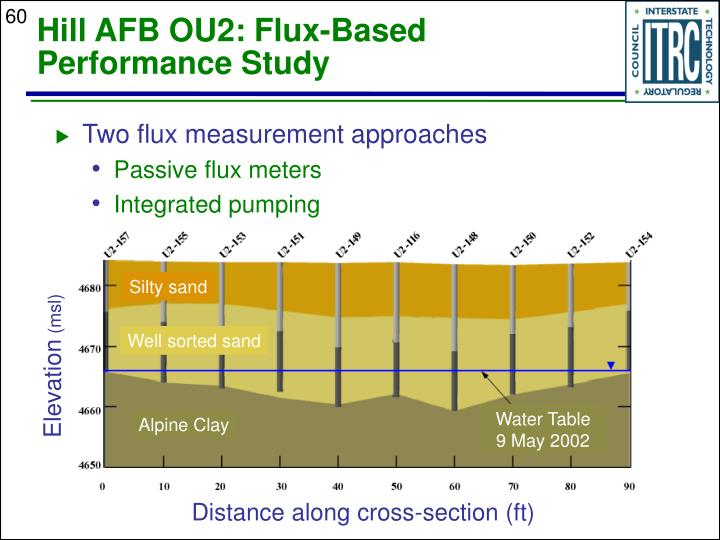 Hill AFB OU2: Flux-Based Performance Study