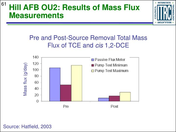 Hill AFB OU2: Results of Mass Flux Measurements