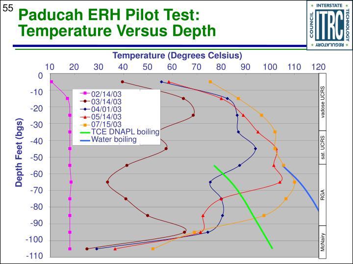 Paducah ERH Pilot Test: