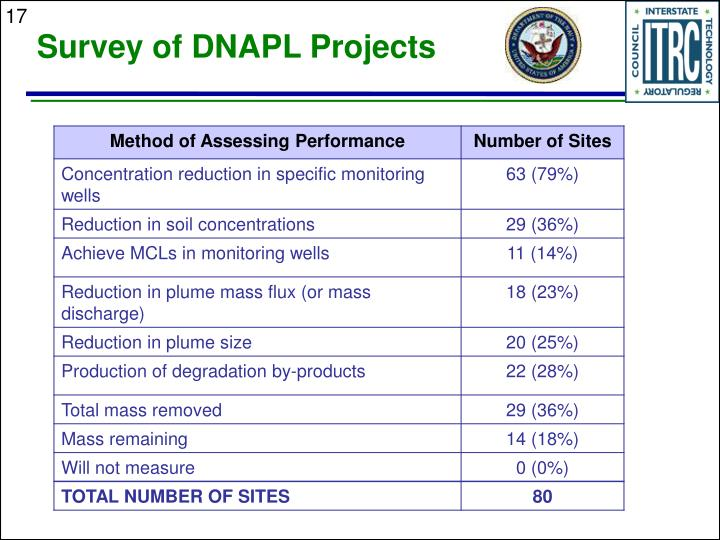 Survey of DNAPL Projects