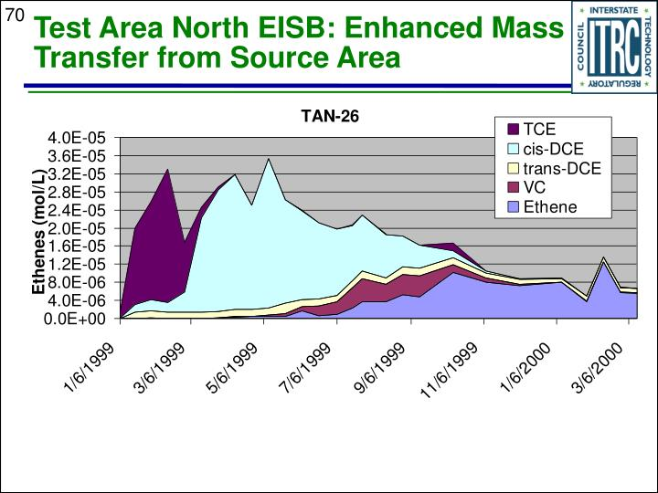 Test Area North EISB: Enhanced Mass Transfer from Source Area