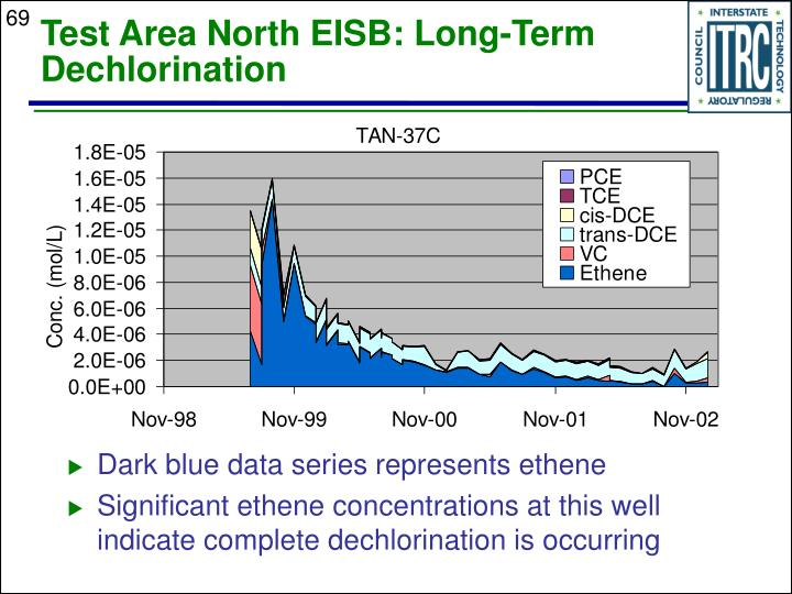 Dark blue data series represents ethene
