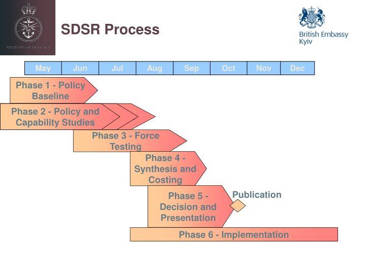 SDSR Process