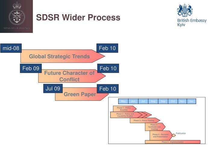 SDSR Wider Process