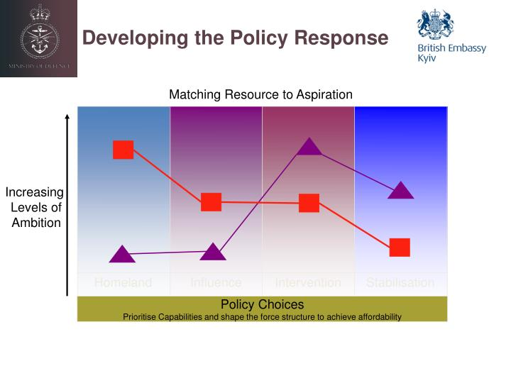 Developing the Policy Response