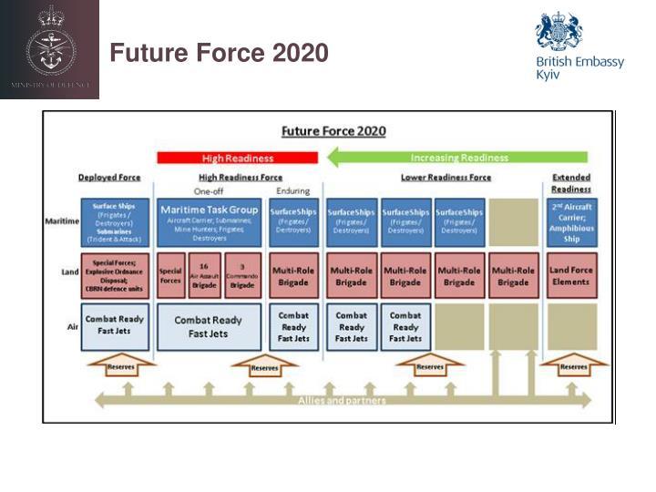 Future Force 2020