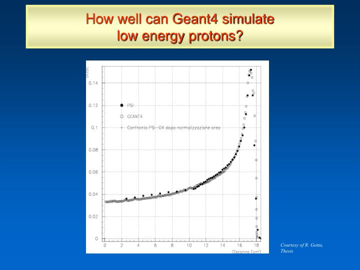 How well can Geant4 simulate