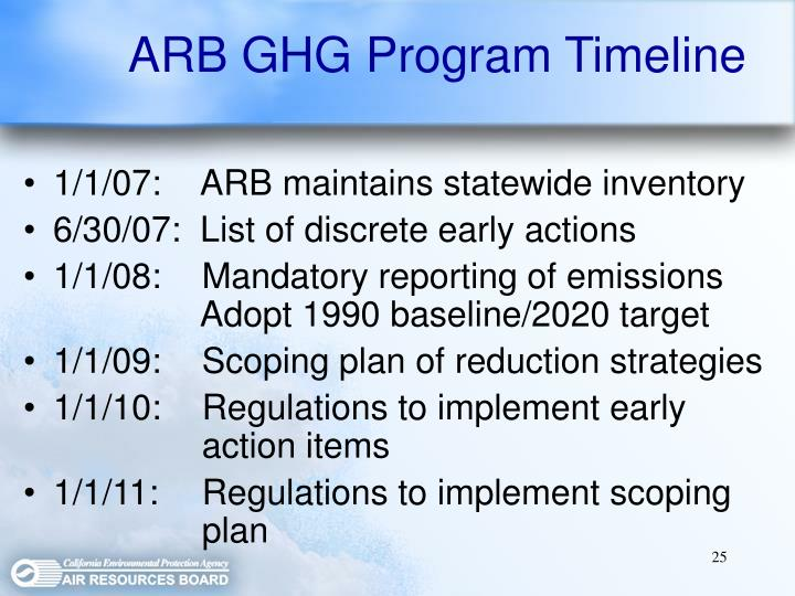 ARB GHG Program Timeline