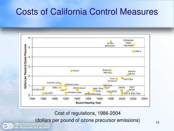 Costs of California Control Measures